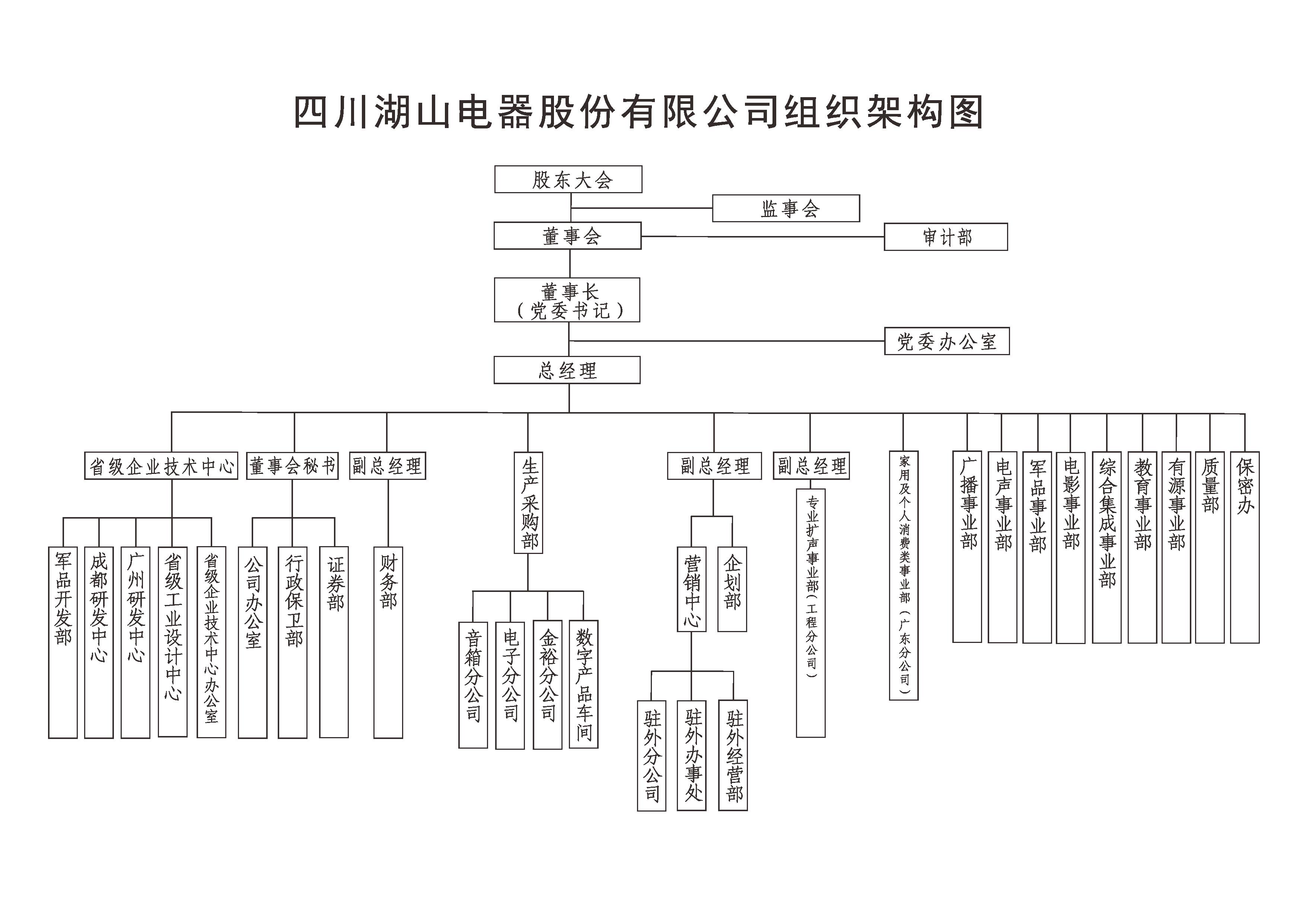 备份ballbet贝博app下载ios电器组织机构图2019.png